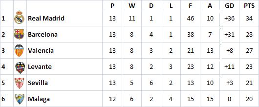 current la liga point table